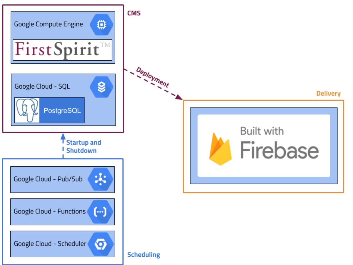 FirstSpirit Google Cloud Platform
